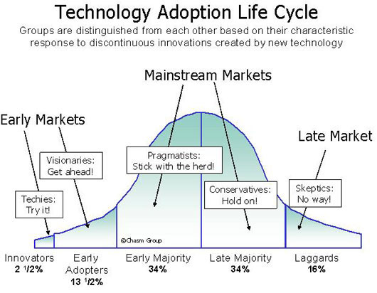 """""""Crossing the Chasm"""" : une théorie toujours applicable ?"""