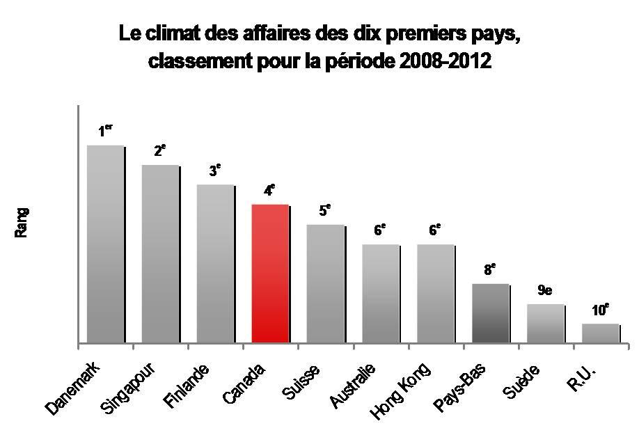 Canada_Classement climat des affaires