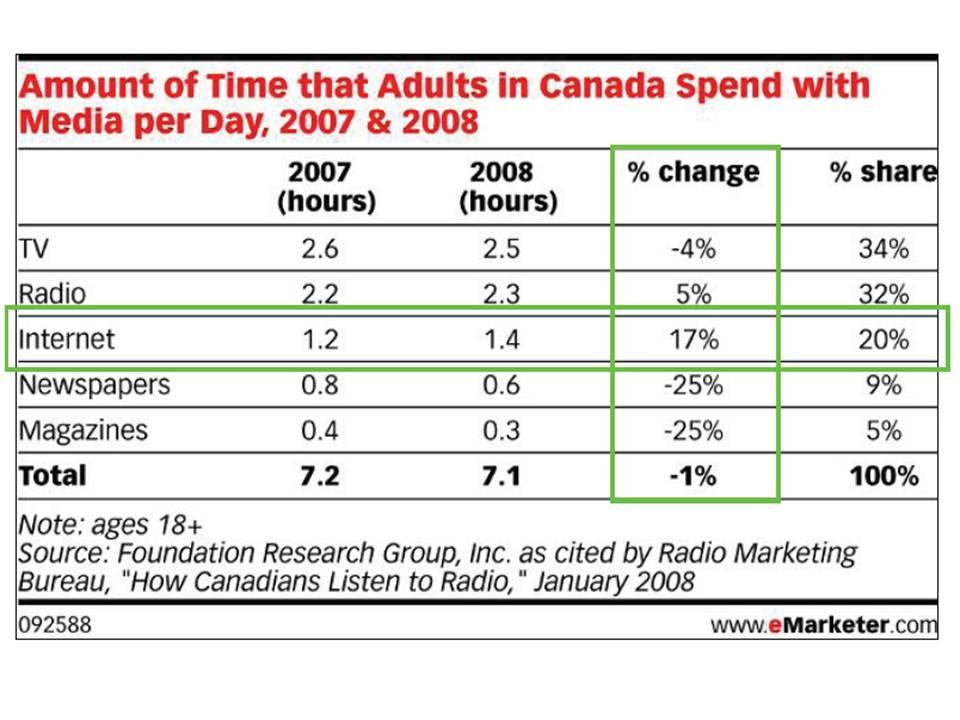 canada_time-spent-media