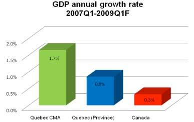 Croissances comparées du PIB : Région de Québec/Québec/Canada