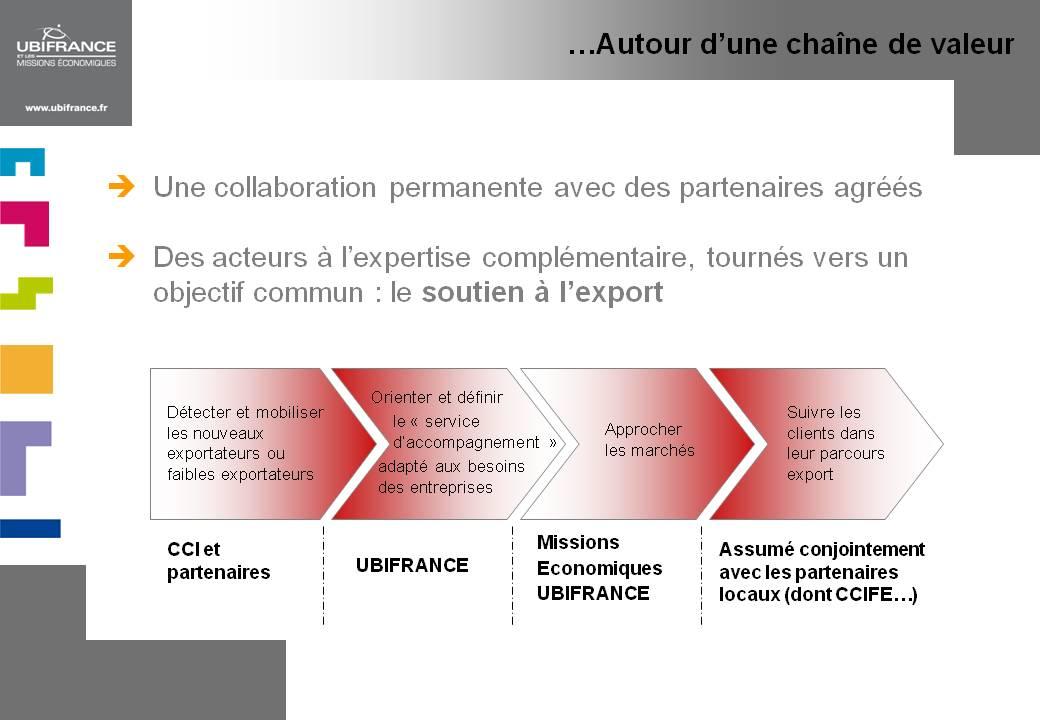 Le dispositif français d'aide à l'exportation (spécial Québec/Canada)