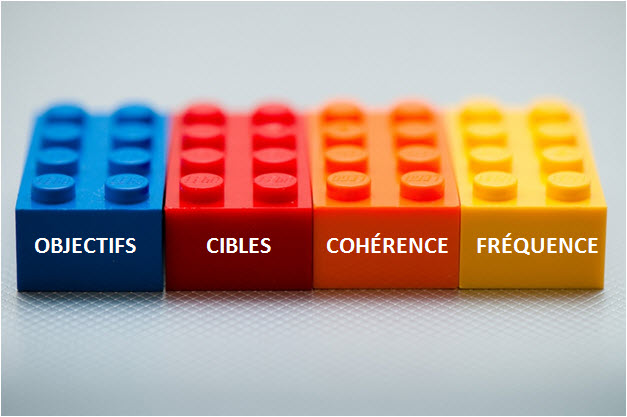 Stratégie Web 2.0 : 4 considérations stratégiques essentielles pour les médias sociaux