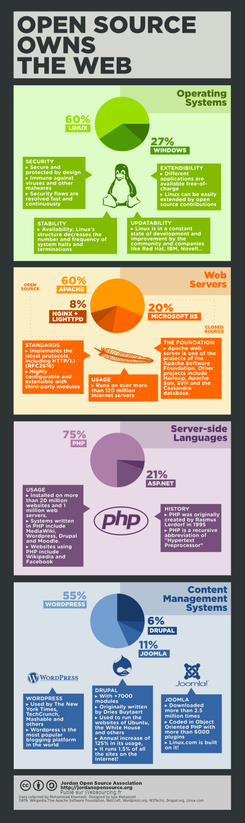 Infographie web open source