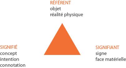 Design : comment traduire une idée abstraite en symbole graphique?