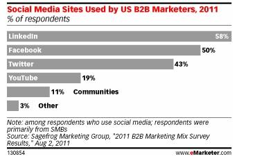 Médias sociaux et marketing BtoB 2011
