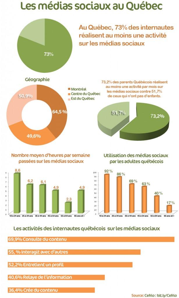 infographie usage des médias sociaux au Quebec 2011