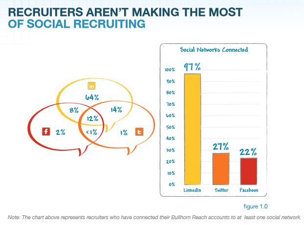 recrutement réseaux sociaux RH Linkedin