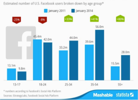 evolution abonnés facebook