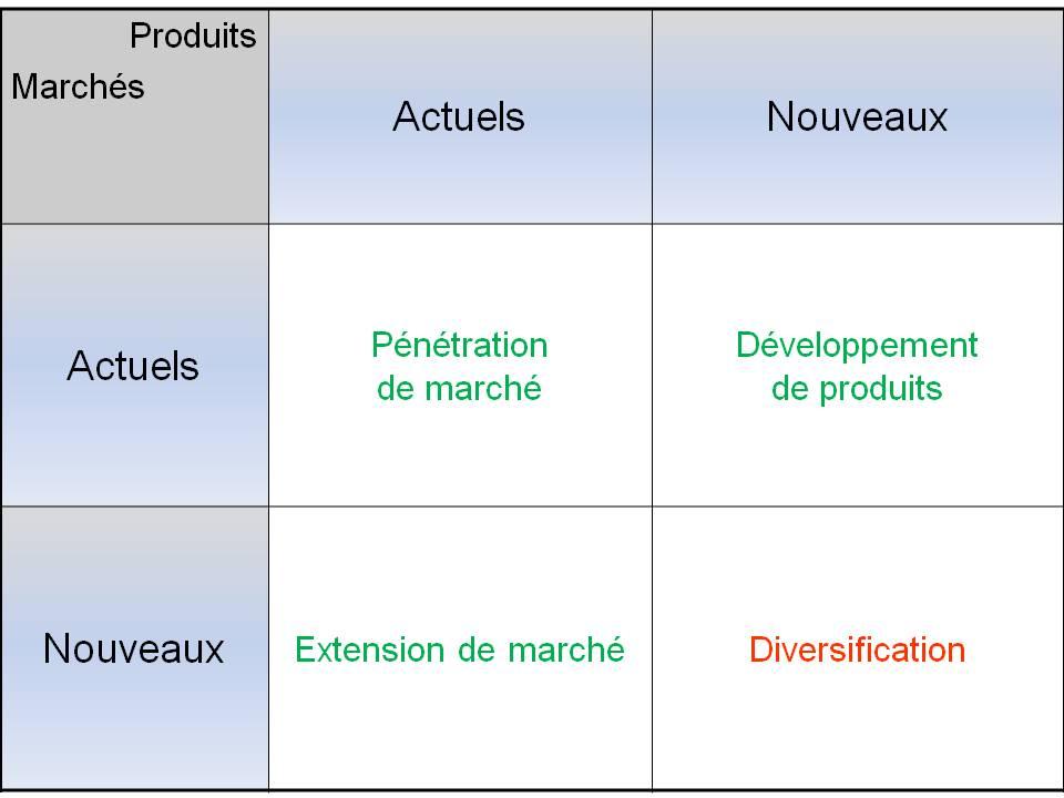 matrice Ansoff - Stratégie de diversification
