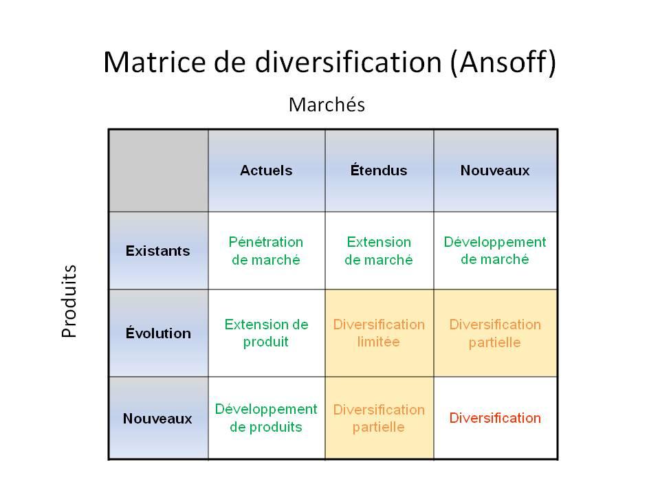 Matrice d'Ansoff 9 cases - stratégie de diversification