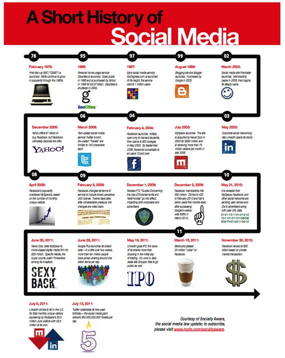 Infographie réseaux sociaux avant Facebook