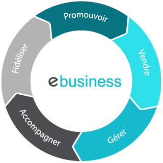 Services eBusiness Evollia