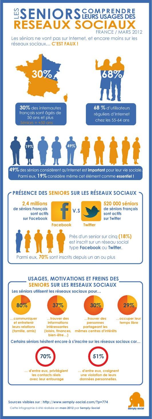 Infographie senior et réseaux sociaux - Etude France