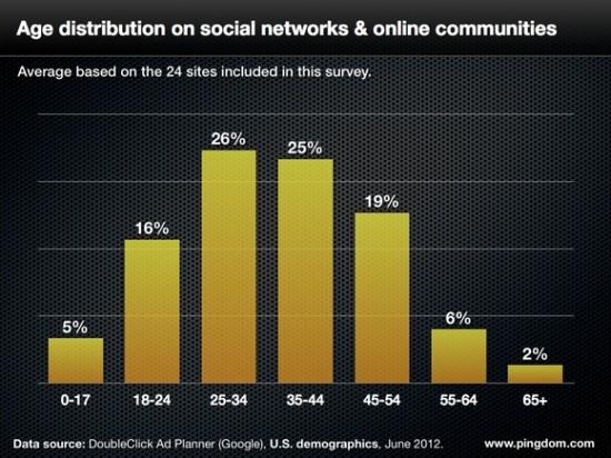 Répartition Age Utilisateurs Réseaux sociaux