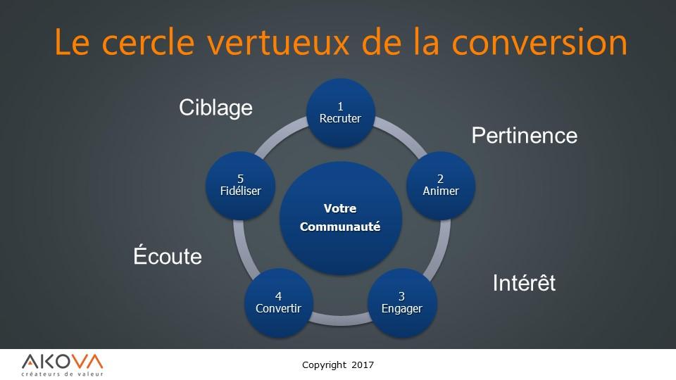 marketing web formation